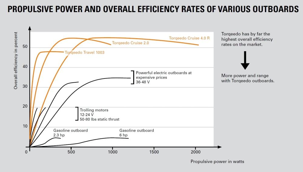 Electric Motor Efficiency Table